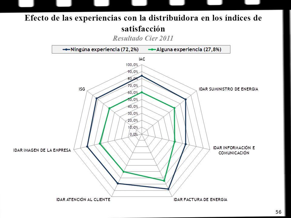 Efecto de las experiencias con la distribuidora en los índices de satisfacción Resultado Cier 2011 56