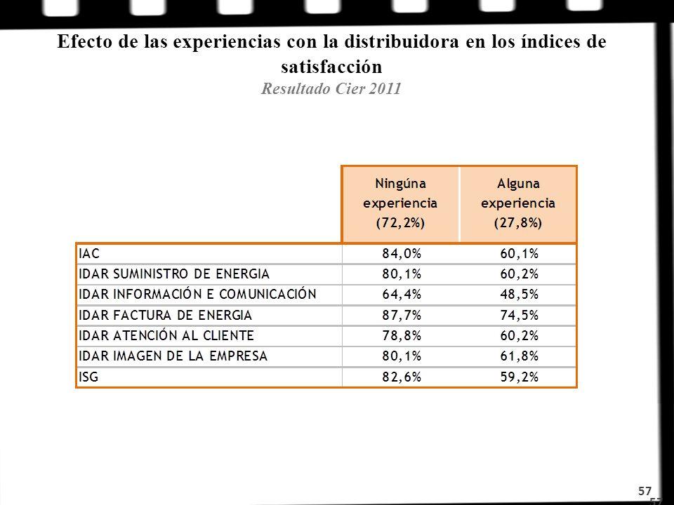 Efecto de las experiencias con la distribuidora en los índices de satisfacción Resultado Cier 2011 57