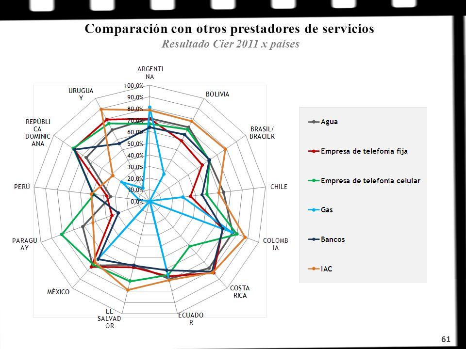 Comparación con otros prestadores de servicios Resultado Cier 2011 x países 61