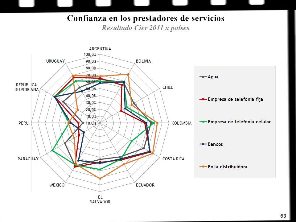 Confianza en los prestadores de servicios Resultado Cier 2011 x países 63