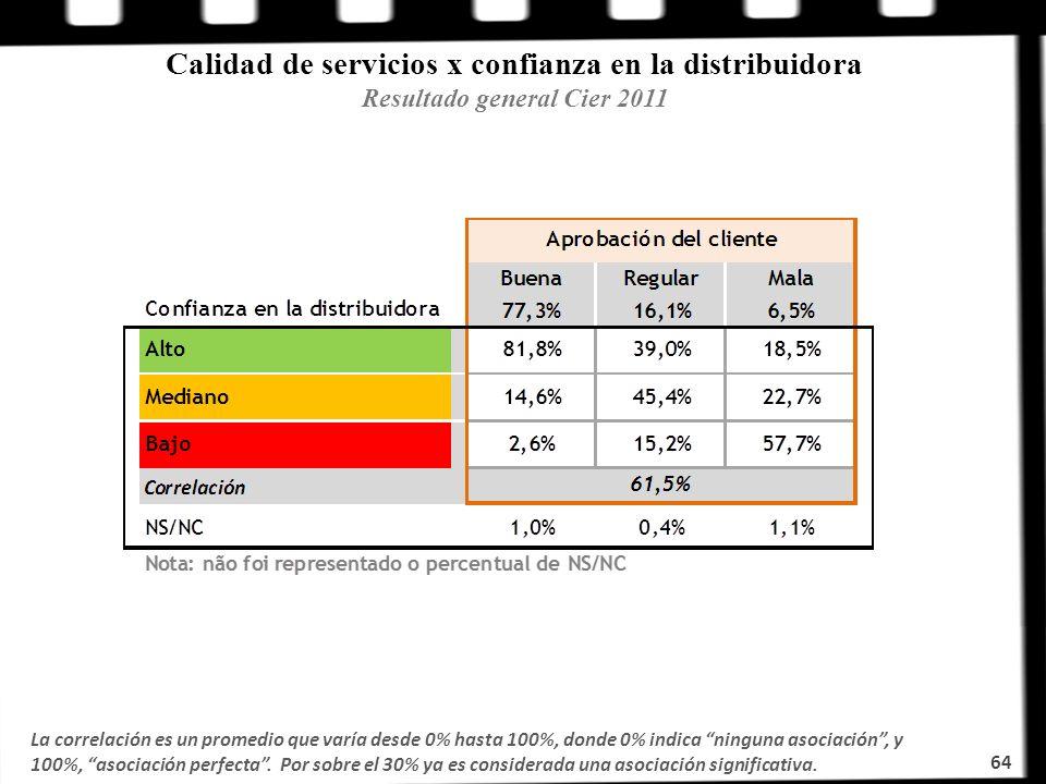 Calidad de servicios x confianza en la distribuidora Resultado general Cier 2011 64 La correlación es un promedio que varía desde 0% hasta 100%, donde