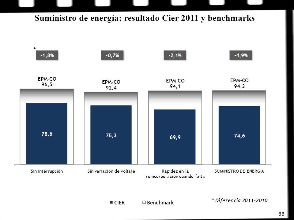 Suministro de energía: resultado Cier 2011 y benchmarks 66