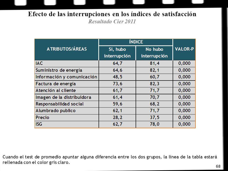 68 Efecto de las interrupciones en los índices de satisfacción Resultado Cier 2011 Cuando el test de promedio apuntar alguna diferencia entre los dos