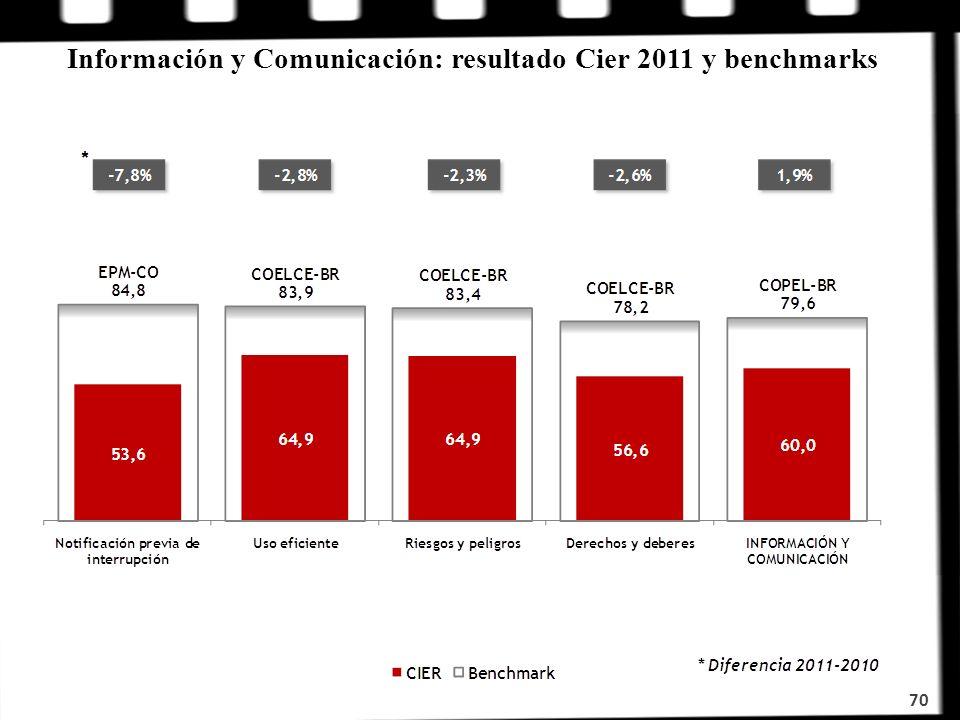 Información y Comunicación: resultado Cier 2011 y benchmarks 70