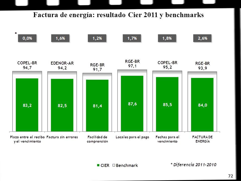 Factura de energía: resultado Cier 2011 y benchmarks 72