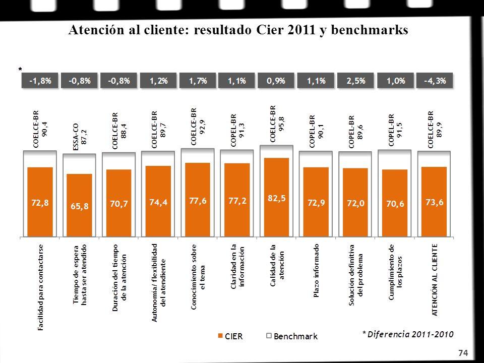 74 Atención al cliente: resultado Cier 2011 y benchmarks
