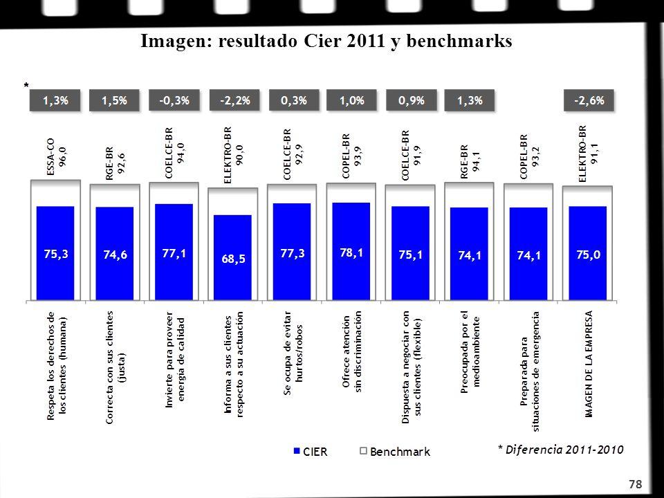 Imagen: resultado Cier 2011 y benchmarks 78