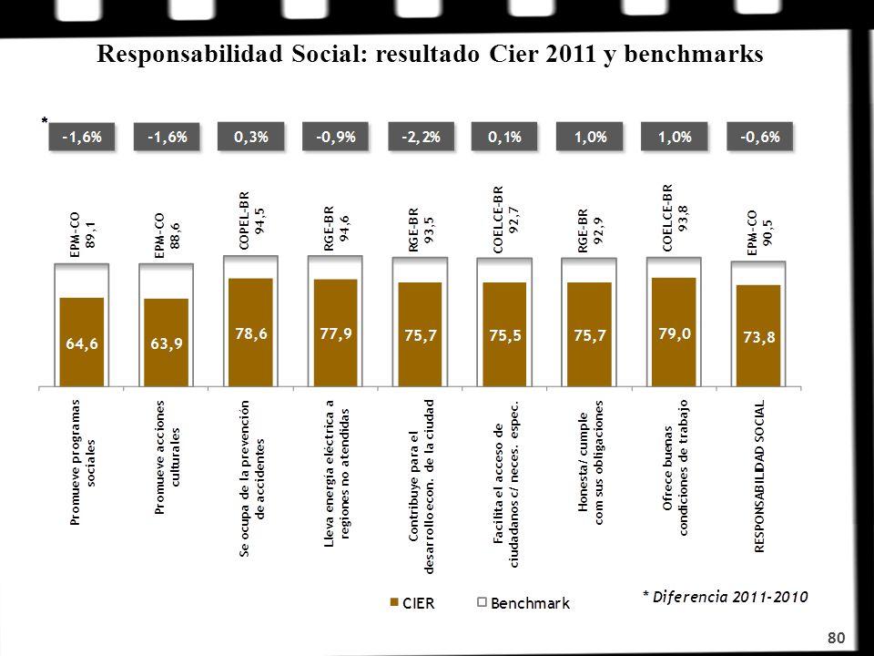 80 Responsabilidad Social: resultado Cier 2011 y benchmarks