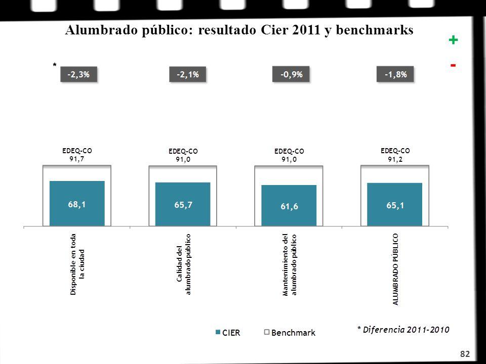 82 + - Alumbrado público: resultado Cier 2011 y benchmarks