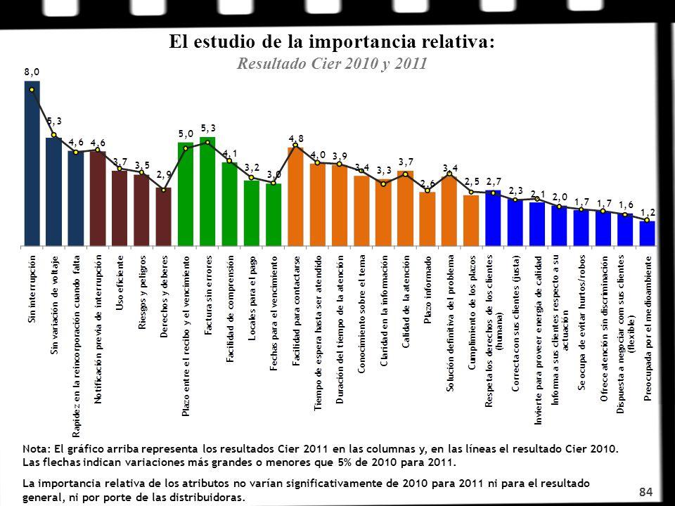 El estudio de la importancia relativa: Resultado Cier 2010 y 2011 84 Nota: El gráfico arriba representa los resultados Cier 2011 en las columnas y, en