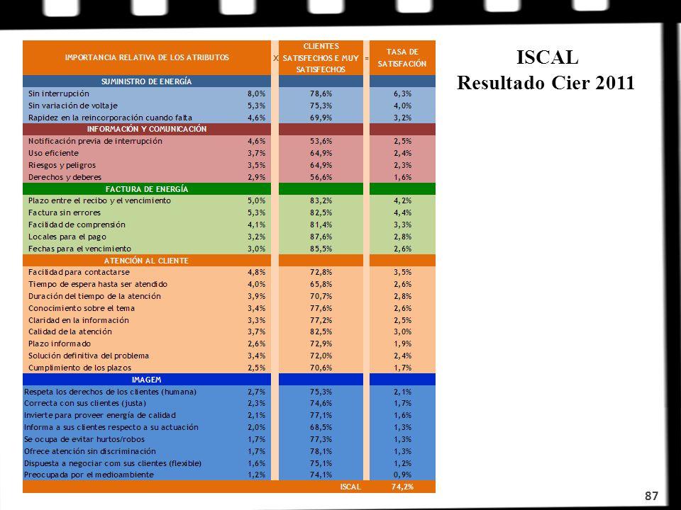 ISCAL Resultado Cier 2011 87