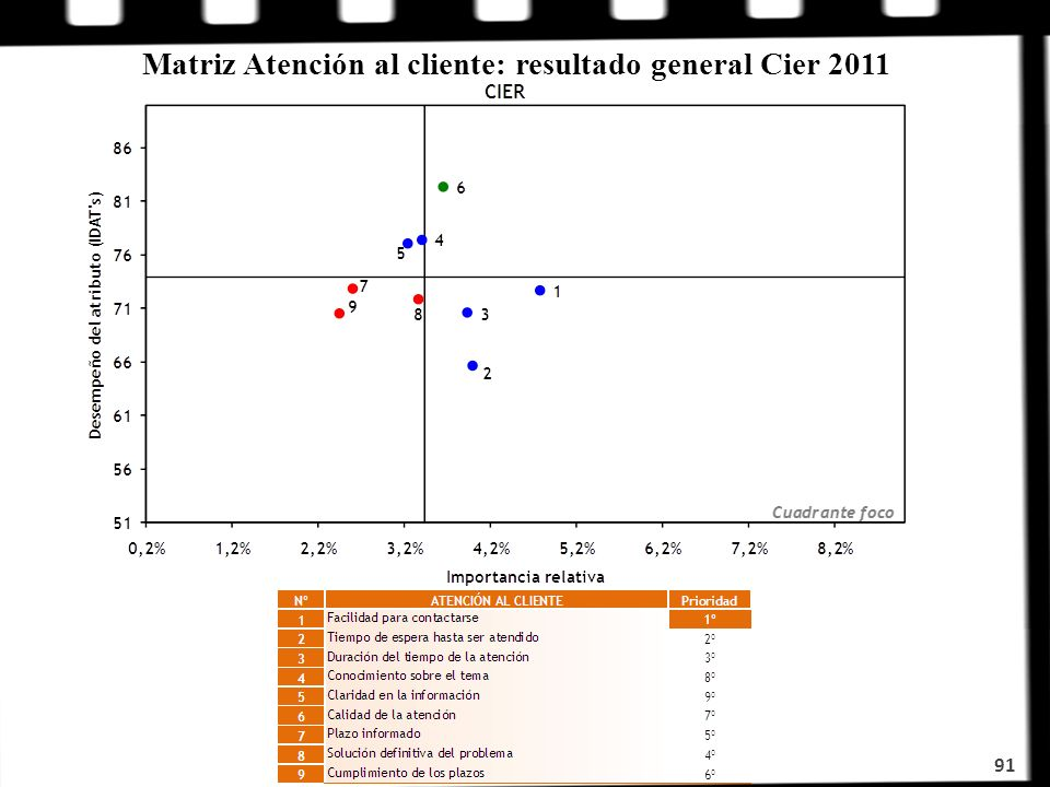 91 Matriz Atención al cliente: resultado general Cier 2011