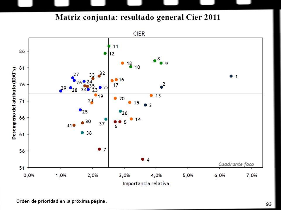 Matriz conjunta: resultado general Cier 2011 93 Orden de prioridad en la próxima página.