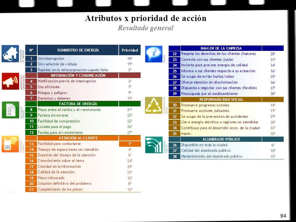94 Atributos x prioridad de acción Resultado general