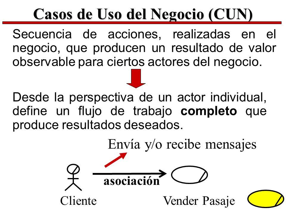Casos de Uso del Negocio (CUN) Secuencia de acciones, realizadas en el negocio, que producen un resultado de valor observable para ciertos actores del