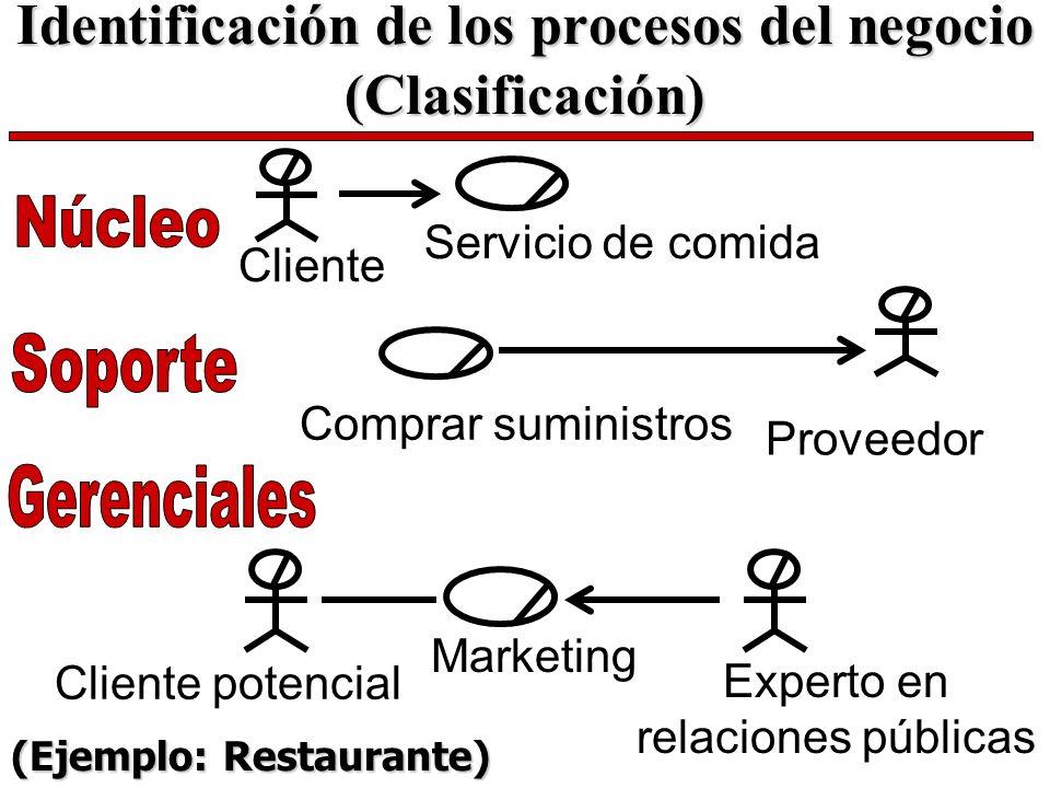 Identificación de los procesos del negocio (Clasificación) Servicio de comida Cliente Marketing Cliente potencial Experto en relaciones públicas Prove