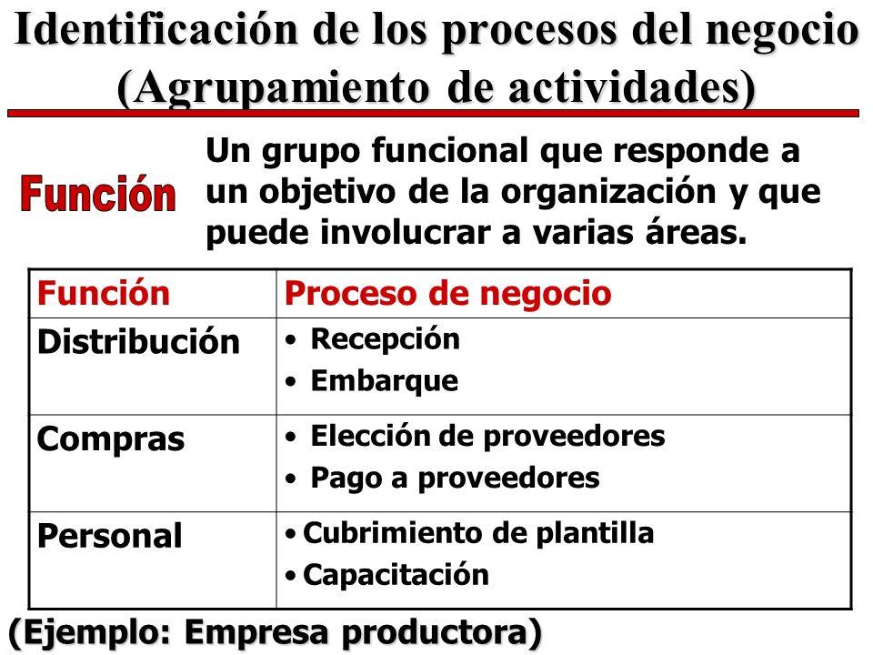 Identificación de los procesos del negocio (Agrupamiento de actividades) Un grupo funcional que responde a un objetivo de la organización y que puede