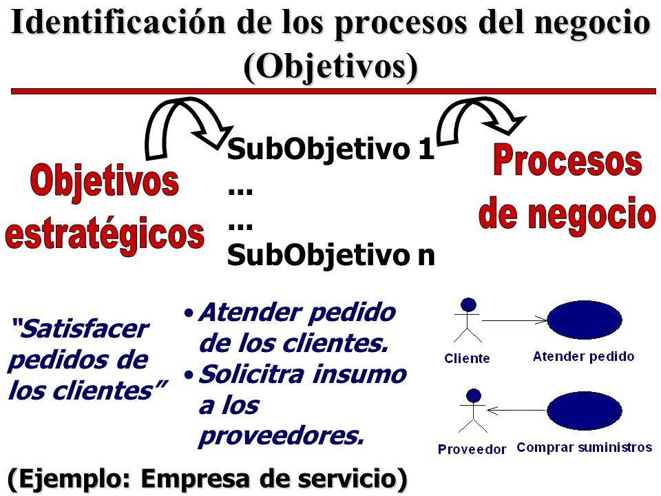 Identificación de los procesos del negocio (Objetivos) (Ejemplo: Empresa de servicio) Satisfacer pedidos de los clientes SubObjetivo 1... SubObjetivo