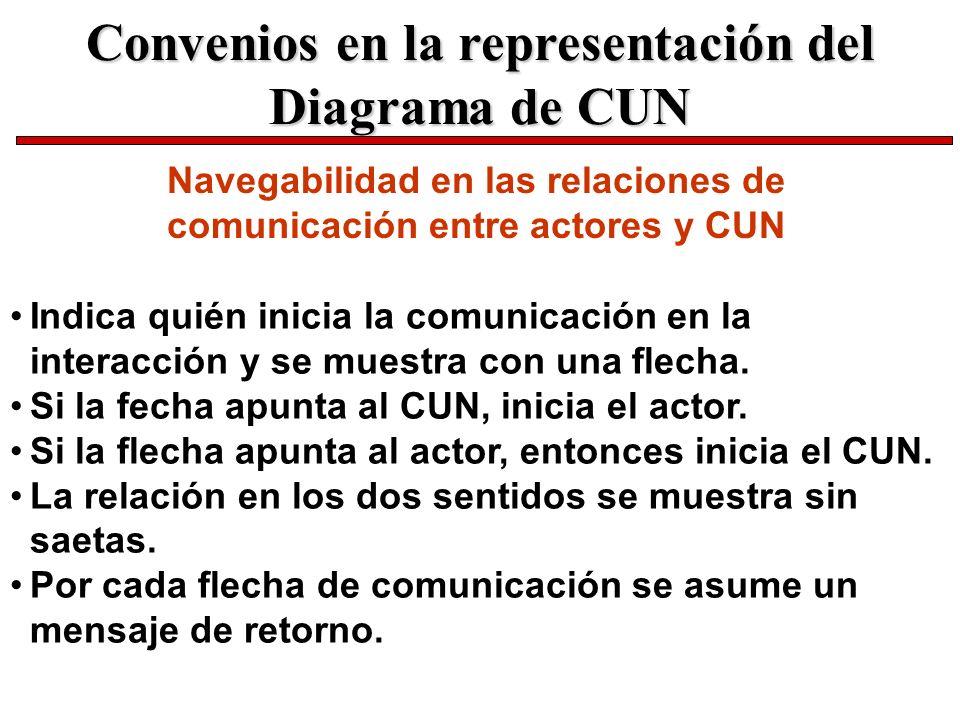 Navegabilidad en las relaciones de comunicación entre actores y CUN Indica quién inicia la comunicación en la interacción y se muestra con una flecha.