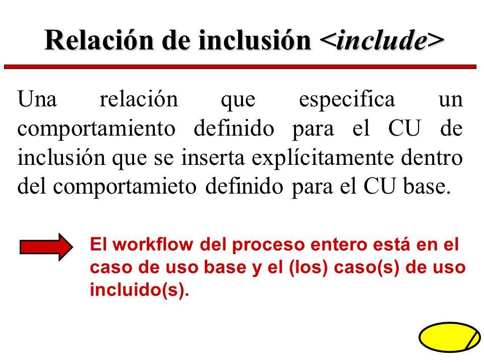Relación de inclusión Relación de inclusión Una relación que especifica un comportamiento definido para el CU de inclusión que se inserta explícitamen