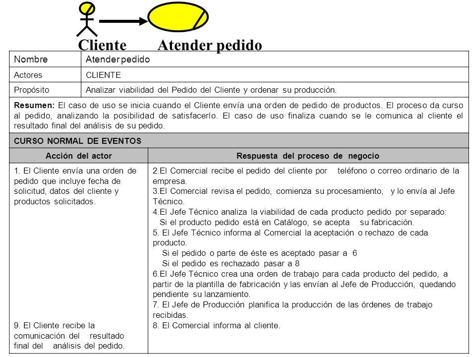 NombreAtender pedido ActoresCLIENTE PropósitoAnalizar viabilidad del Pedido del Cliente y ordenar su producción. Resumen: El caso de uso se inicia cua