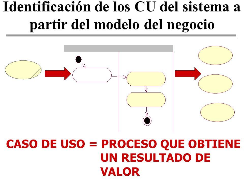 Identificación de los CU del sistema a partir del modelo del negocio CASO DE USO = PROCESO QUE OBTIENE UN RESULTADO DE VALOR
