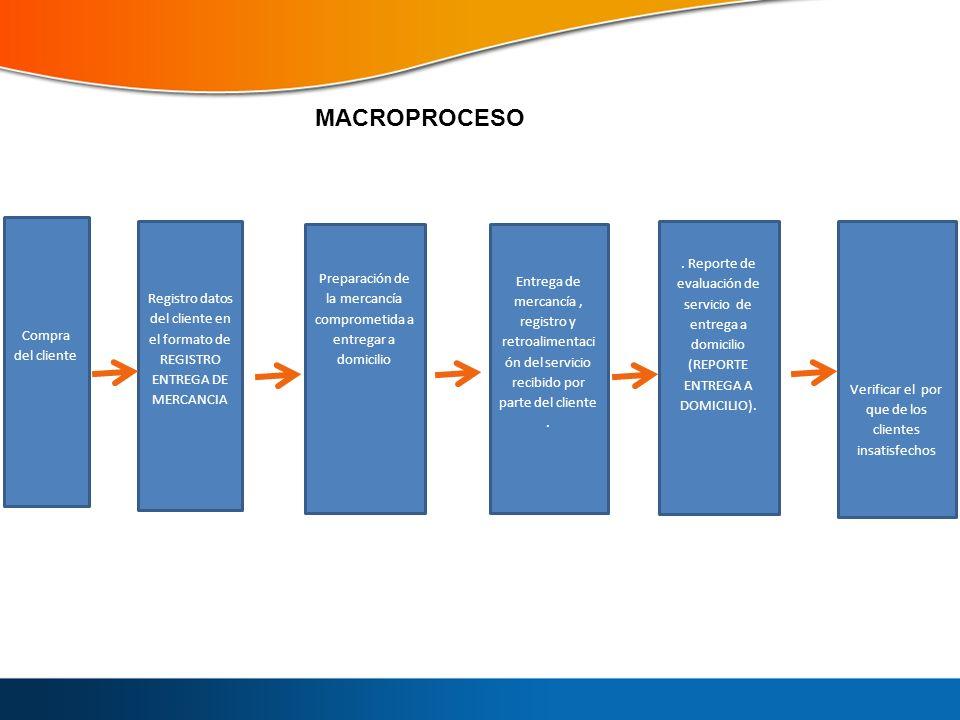 Compra del cliente Registro datos del cliente en el formato de REGISTRO ENTREGA DE MERCANCIA Preparación de la mercancía comprometida a entregar a dom