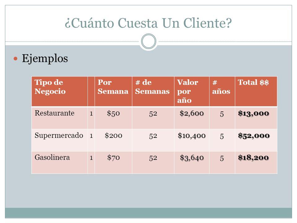 ¿Cuánto Cuesta Un Cliente? Ejemplos Tipo de Negocio Por Semana # de Semanas Valor por año # años Total $$ Restaurante1$5052$2,6005$13,000 Supermercado