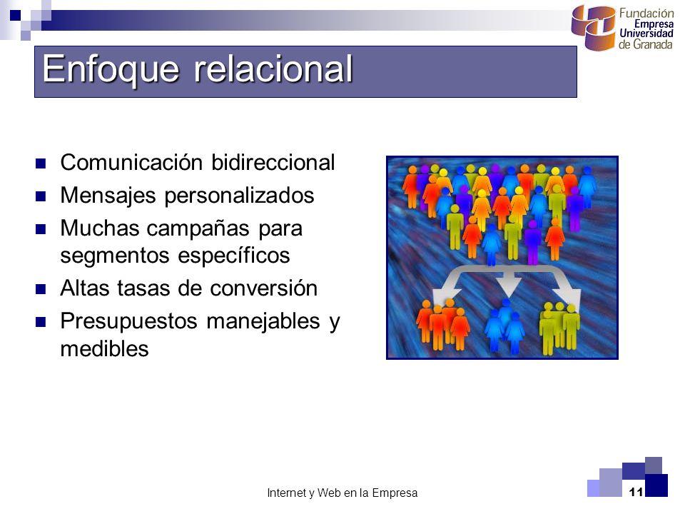 Internet y Web en la Empresa11 Enfoque relacional Comunicación bidireccional Mensajes personalizados Muchas campañas para segmentos específicos Altas