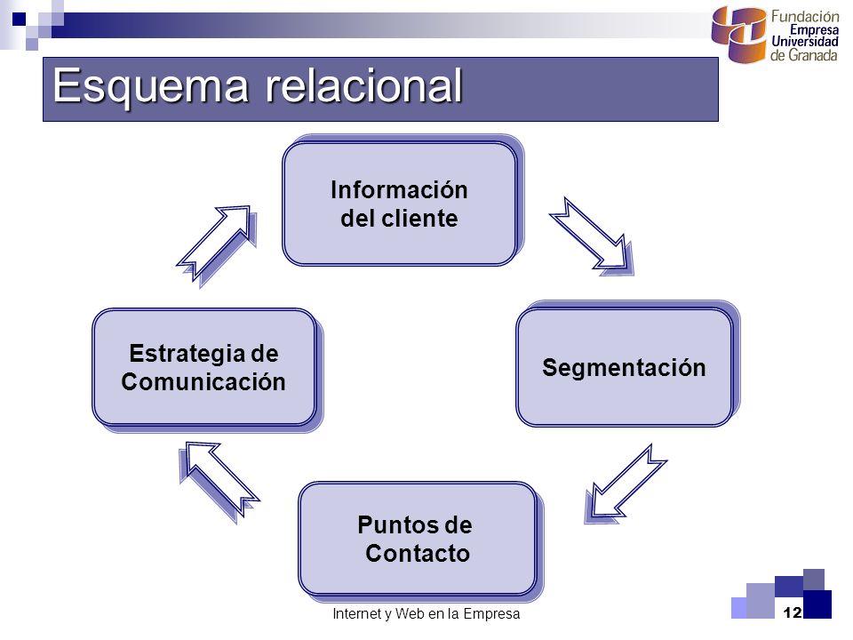 Internet y Web en la Empresa12 Información del cliente Información del cliente Puntos de Contacto Puntos de Contacto Segmentación Estrategia de Comuni