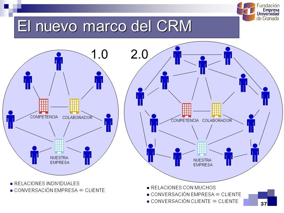 37 RELACIONES INDIVIDUALES CONVERSACIÓN EMPRESA CLIENTE NUESTRA EMPRESA COMPETENCIACOLABORADOR El nuevo marco del CRM RELACIONES CON MUCHOS CONVERSACI