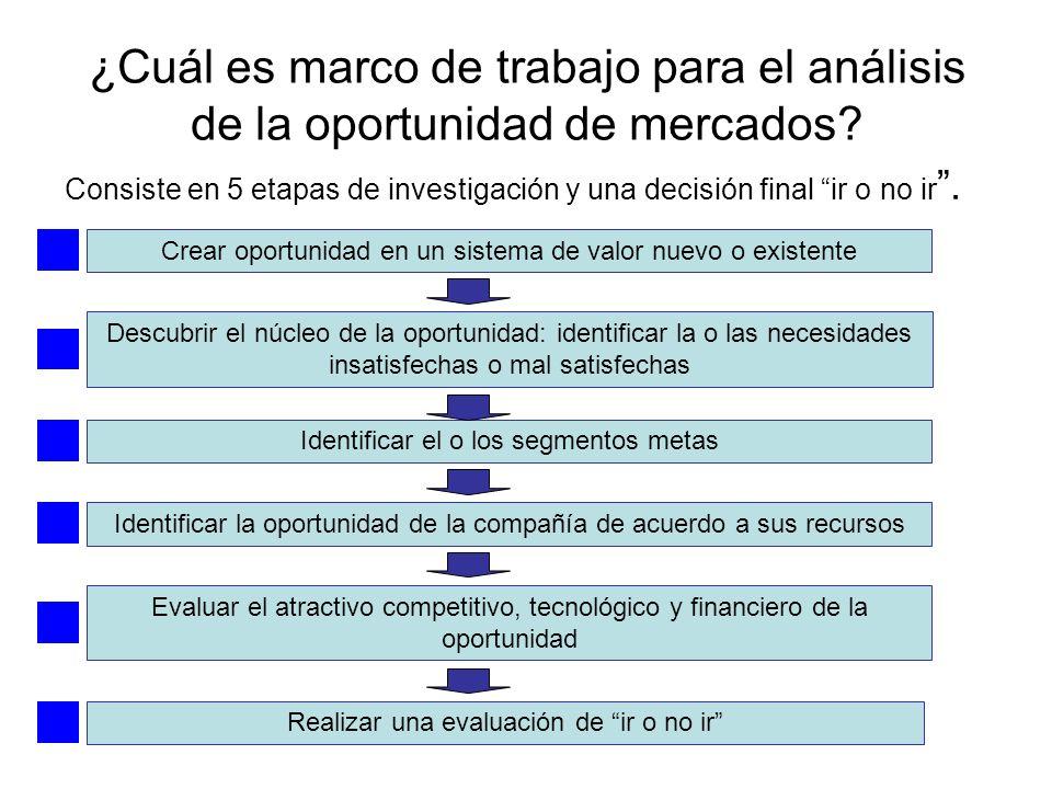 ¿Cuál es marco de trabajo para el análisis de la oportunidad de mercados? Consiste en 5 etapas de investigación y una decisión final ir o no ir. Crear