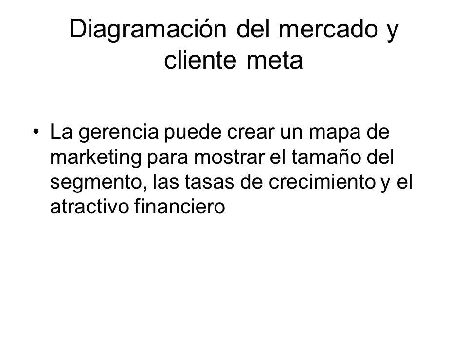 Diagramación del mercado y cliente meta La gerencia puede crear un mapa de marketing para mostrar el tamaño del segmento, las tasas de crecimiento y e