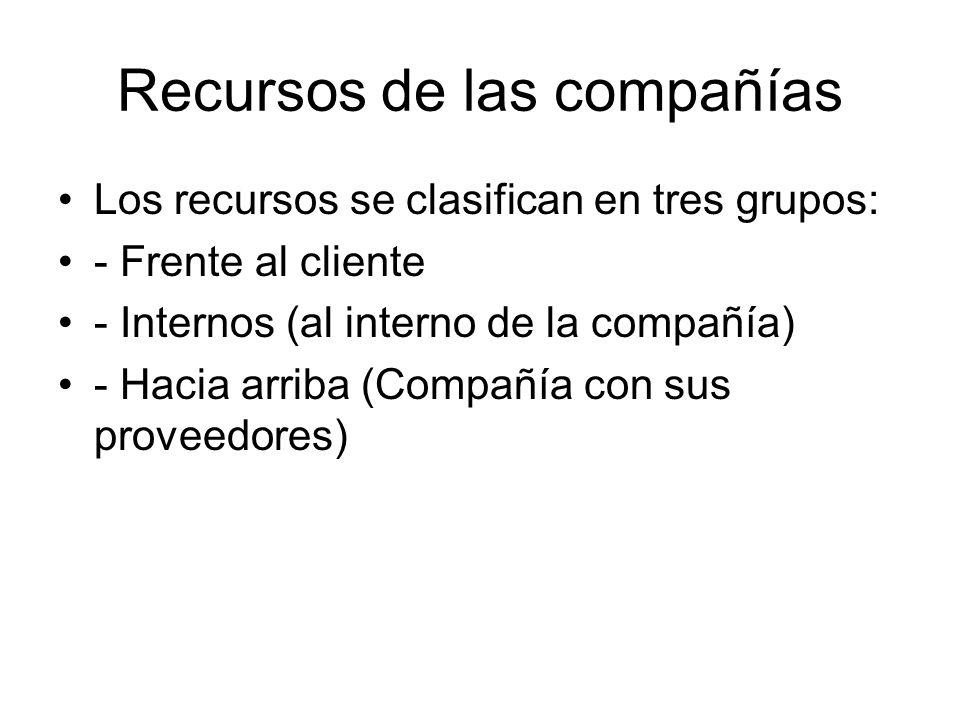 Recursos de las compañías Los recursos se clasifican en tres grupos: - Frente al cliente - Internos (al interno de la compañía) - Hacia arriba (Compañ