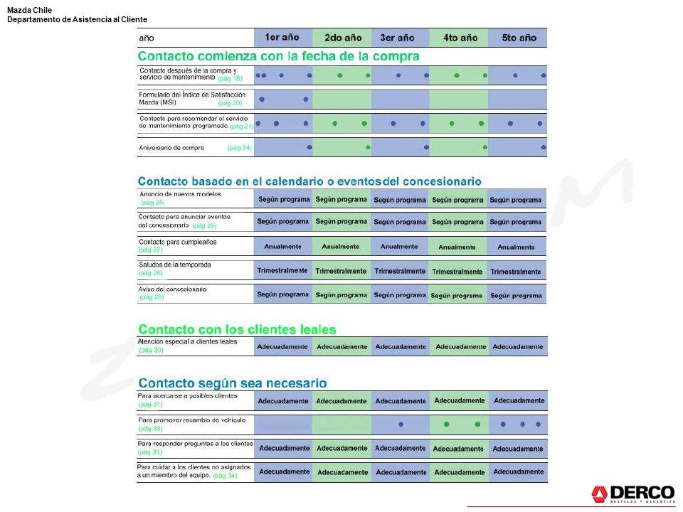 Mazda Chile Departamento de Asistencia al Cliente