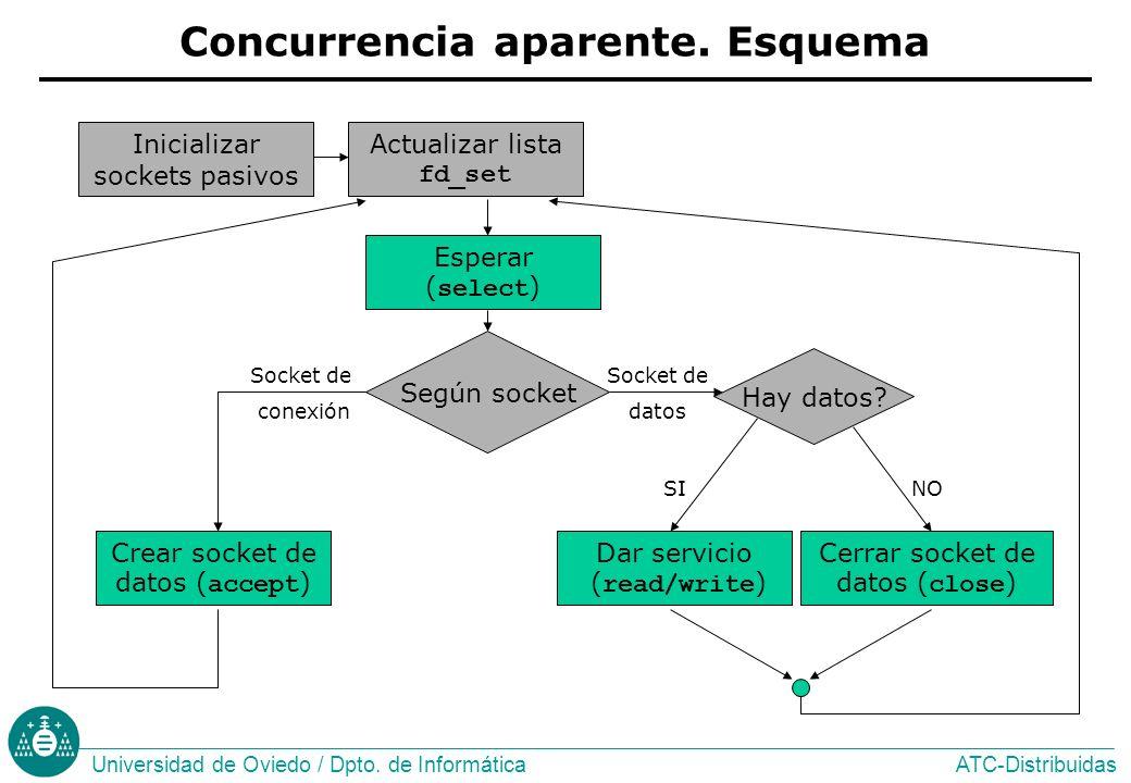 ATC-DistribuidasUniversidad de Oviedo / Dpto.de Informática Concurrencia aparente.