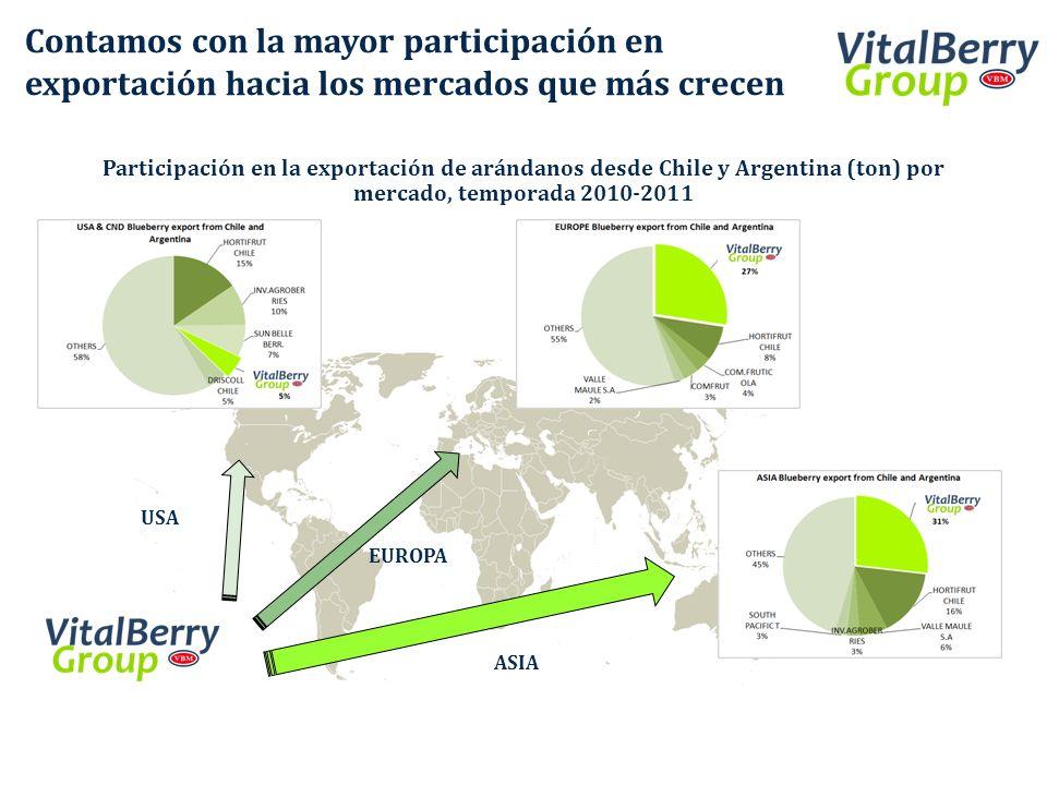 Participación en la exportación de arándanos desde Chile y Argentina (ton) por mercado, temporada 2010-2011 Contamos con la mayor participación en exp