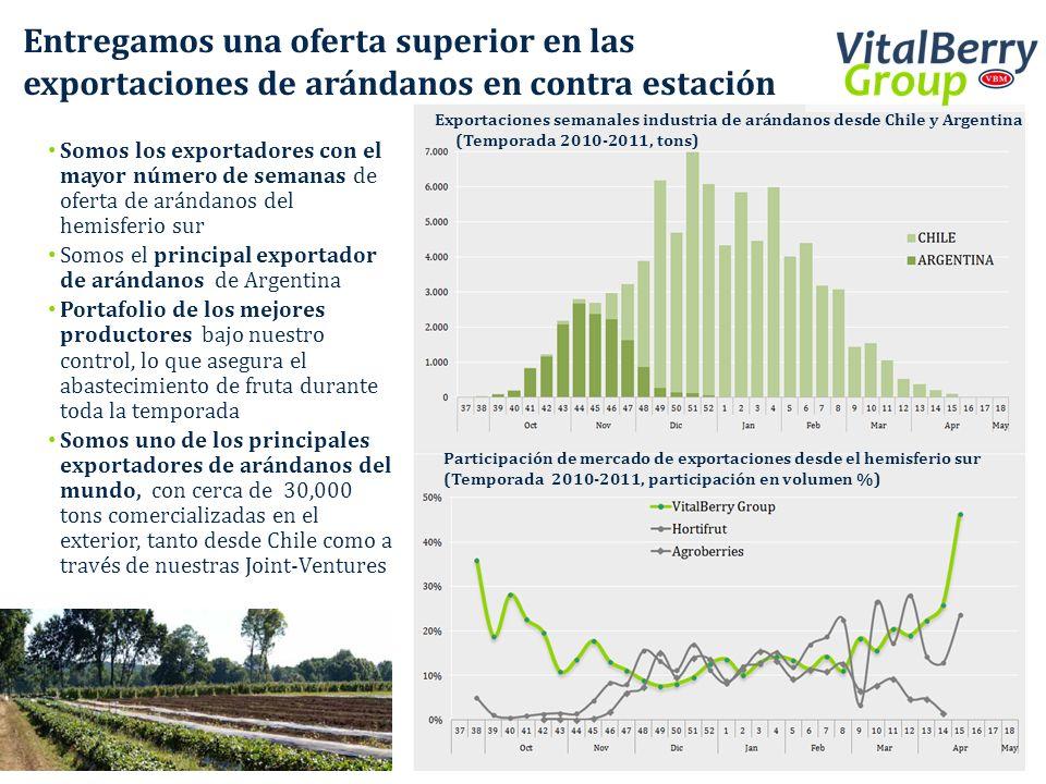 Somos los exportadores con el mayor número de semanas de oferta de arándanos del hemisferio sur Somos el principal exportador de arándanos de Argentin