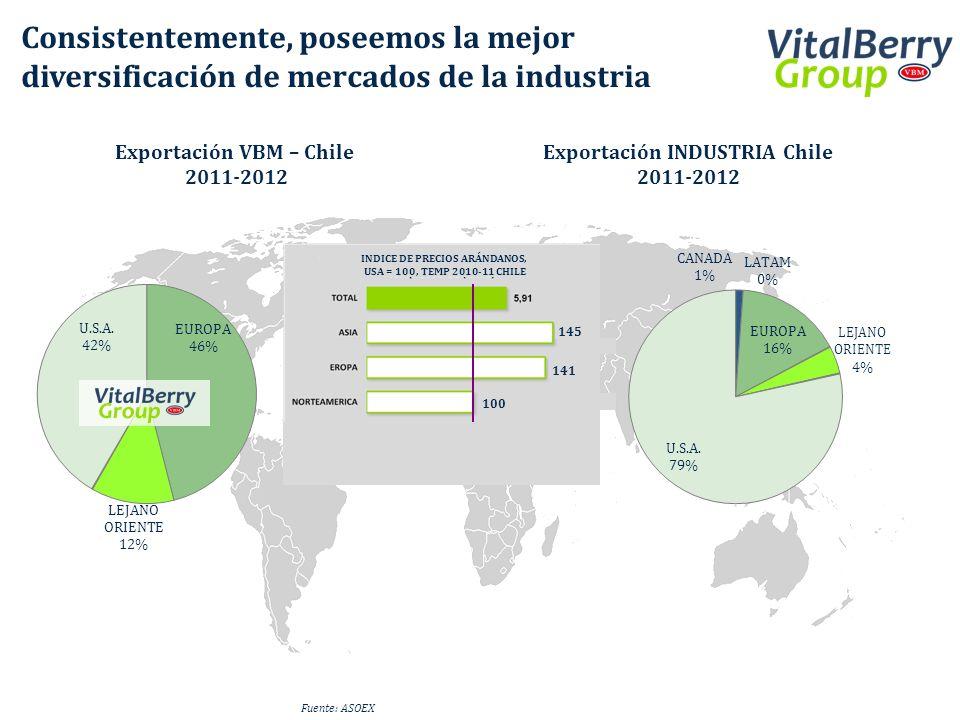 Consistentemente, poseemos la mejor diversificación de mercados de la industria Exportación VBM – Chile 2011-2012 Exportación INDUSTRIA Chile 2011-201