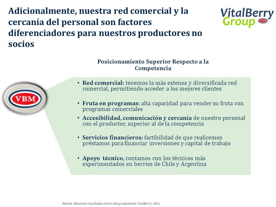 Fuente: Resumen resultados entrevista productores VitalBerry, 2011 Adicionalmente, nuestra red comercial y la cercanía del personal son factores difer
