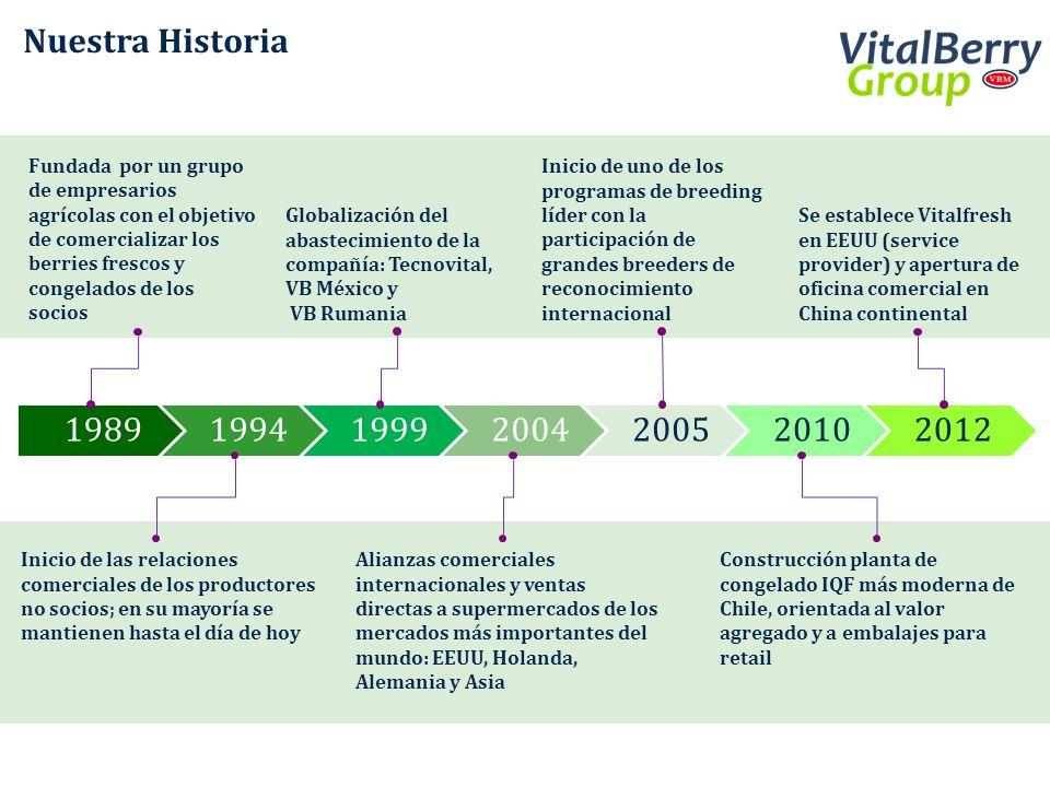 Somos el principal exportador de arándanos a Europa Participación en el mercado Europeo (Temp2010-2011, Volumen%) Exportaciones semanales industria de arándanos desde Chile y Argentina (Temporada 2010-2011, tons)