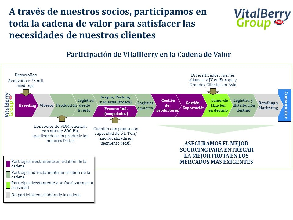 A través de nuestros socios, participamos en toda la cadena de valor para satisfacer las necesidades de nuestros clientes Consumidor Desarrollos Avanz