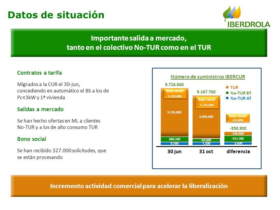 Importante salida a mercado, tanto en el colectivo No-TUR como en el TUR Contratos a tarifa Migrados a la CUR el 30-jun, concediendo en automático el