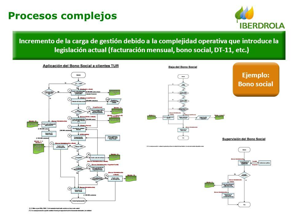 Incremento de la carga de gestión debido a la complejidad operativa que introduce la legislación actual (facturación mensual, bono social, DT-11, etc.