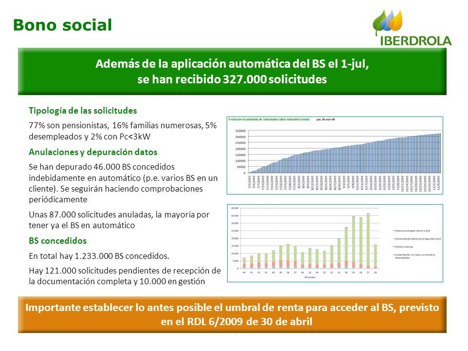 Además de la aplicación automática del BS el 1-jul, se han recibido 327.000 solicitudes Tipología de las solicitudes 77% son pensionistas, 16% familia