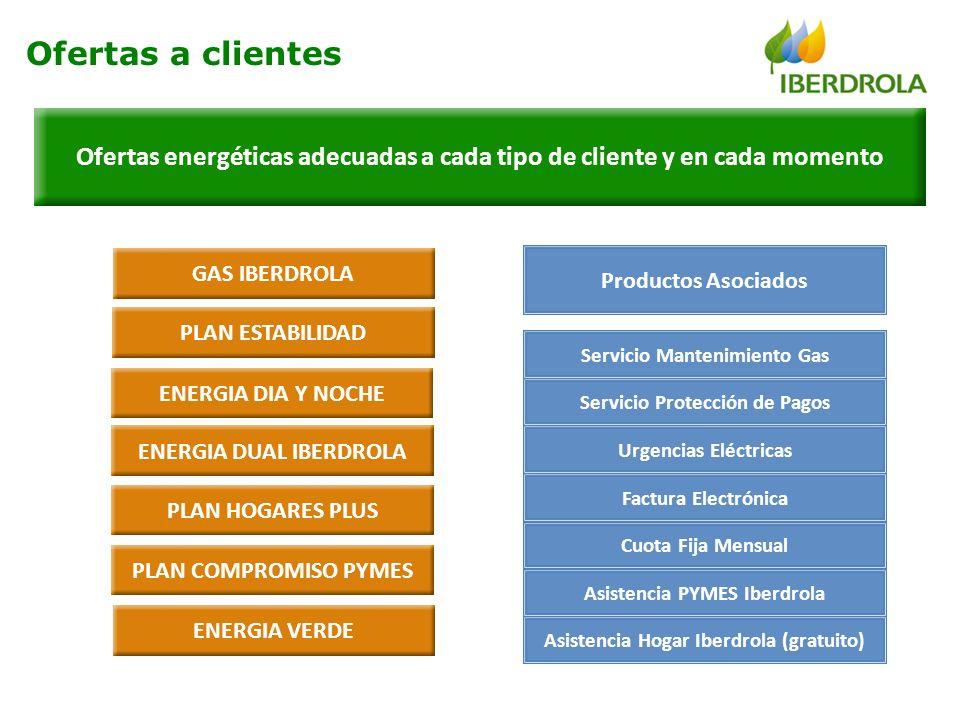 Ofertas energéticas adecuadas a cada tipo de cliente y en cada momento Ofertas a clientes GAS IBERDROLA PLAN ESTABILIDAD ENERGIA DIA Y NOCHE PLAN COMP
