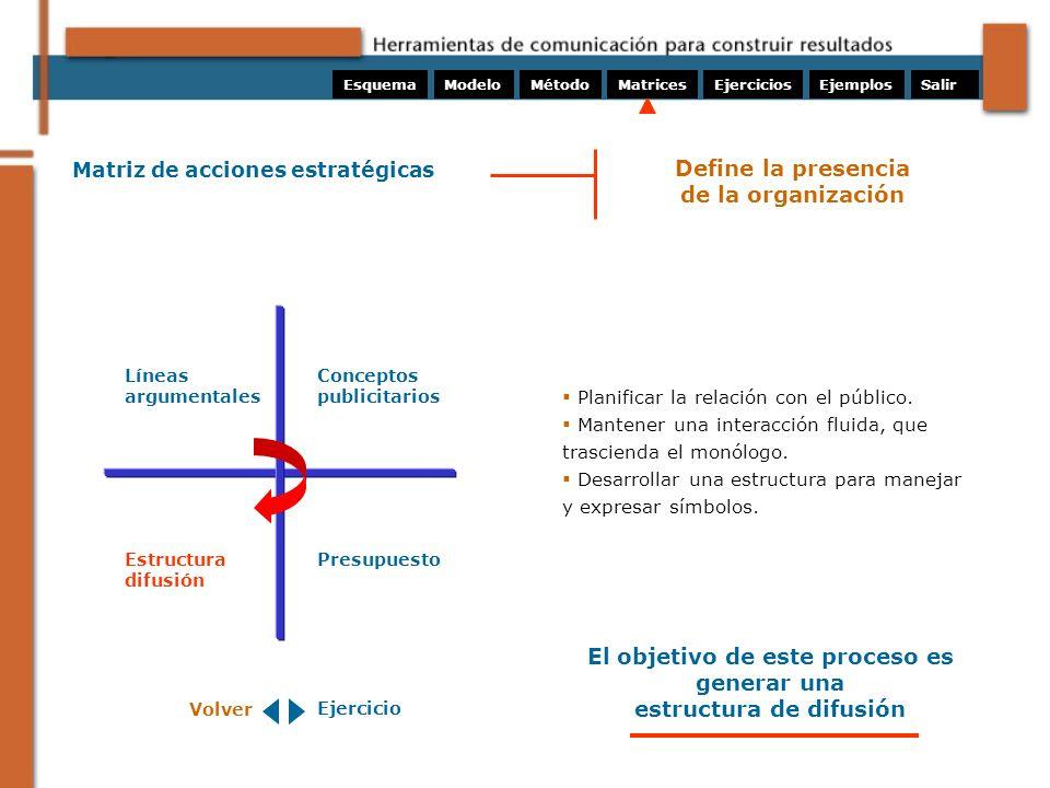 Matriz de acciones estratégicas Planificar la relación con el público. Mantener una interacción fluida, que trascienda el monólogo. Desarrollar una es