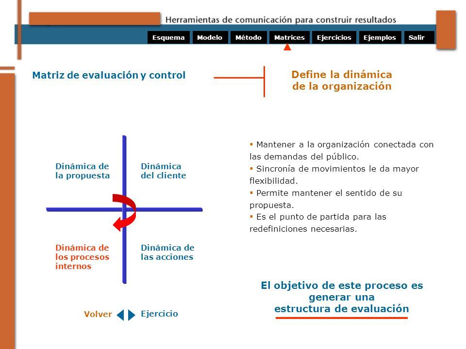 Matriz de evaluación y control Mantener a la organización conectada con las demandas del público. Sincronía de movimientos le da mayor flexibilidad. P