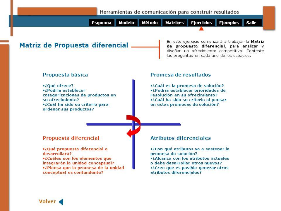 Matriz de Propuesta diferencial Propuesta básica ¿Qué ofrece? ¿Podría establecer categorizaciones de productos en su ofrecimiento? ¿Cuál ha sido su cr