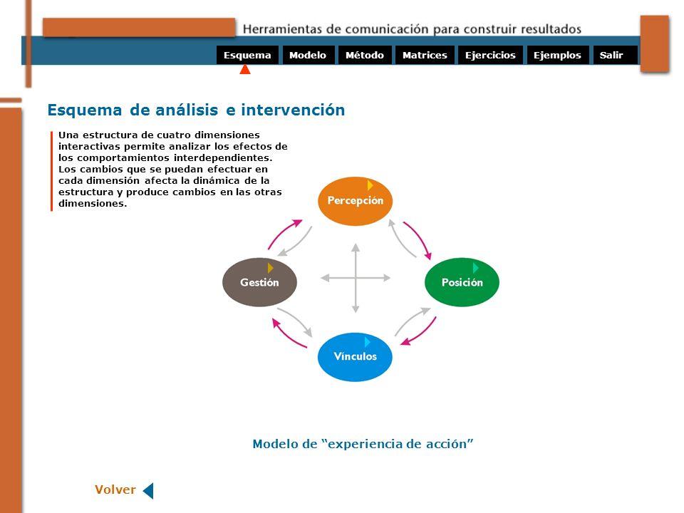 Esquema de análisis e intervención Volver ModeloMétodoMatricesEjerciciosEsquemaEjemplos Una estructura de cuatro dimensiones interactivas permite anal